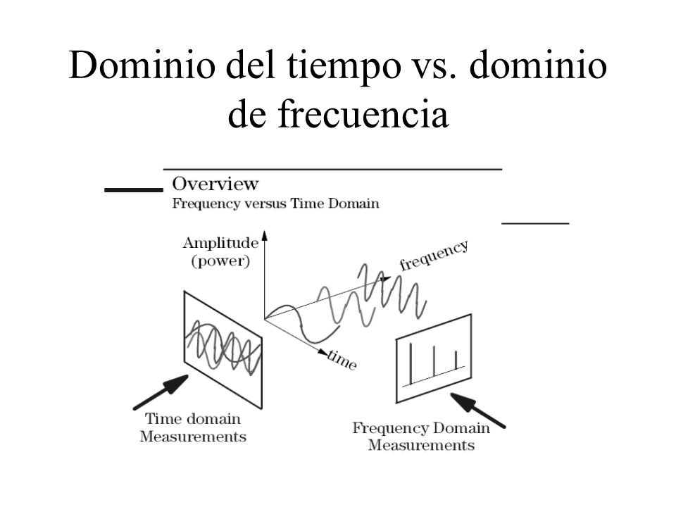 Dominio del tiempo vs. dominio de frecuencia