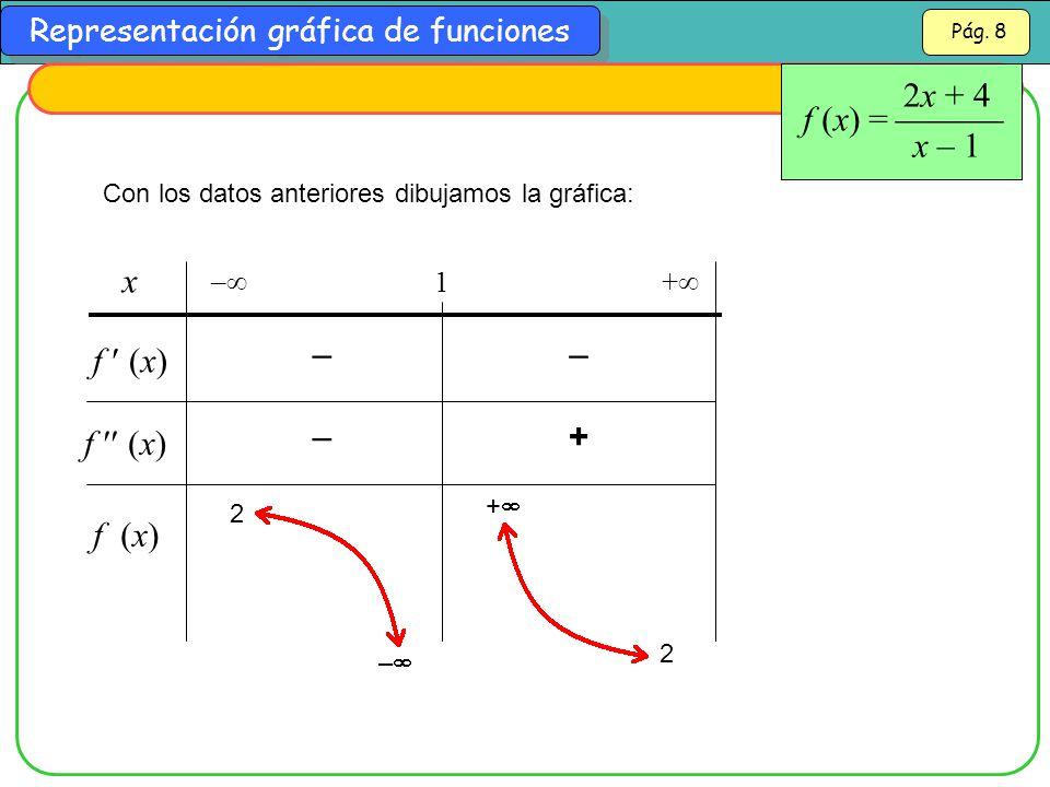 f (x) =  2x + 4 x – 1 x f  (x) – – f  (x) – + f (x) – 1 +