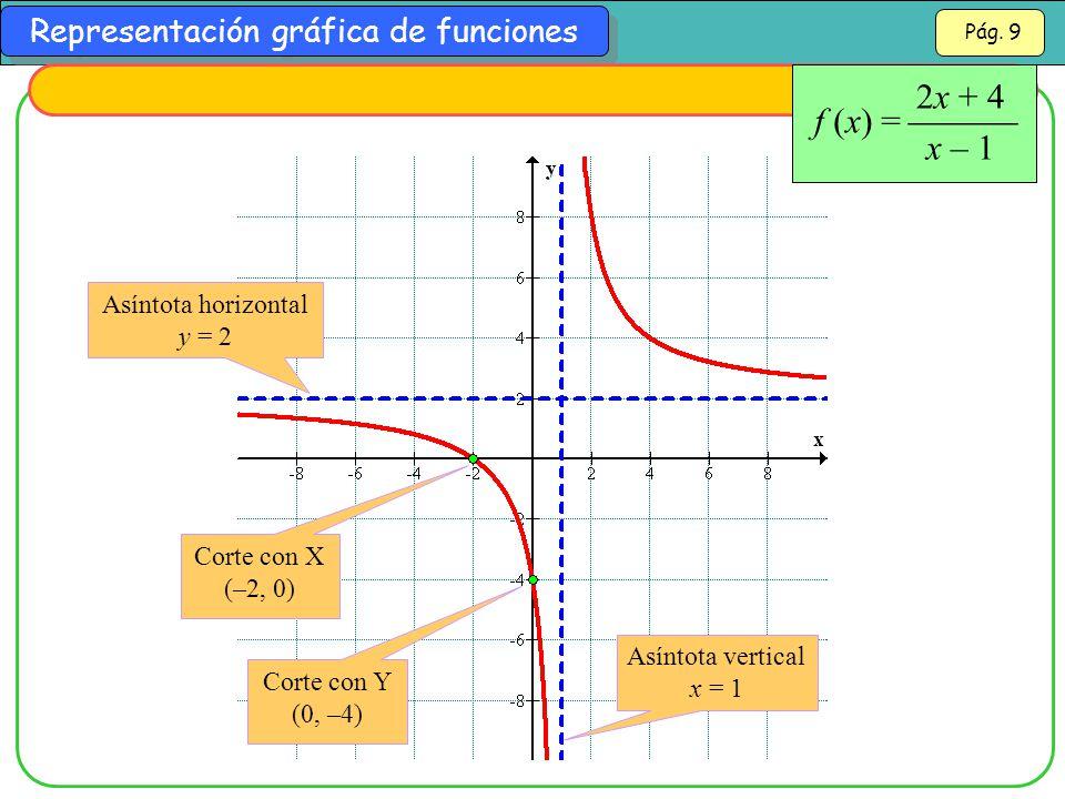 2x + 4 x – 1 f (x) =  Asíntota horizontal y = 2 Corte con X (–2, 0)