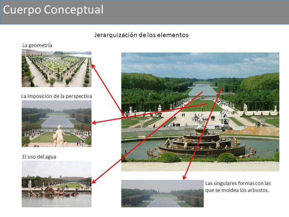 Cuerpo Conceptual Jerarquización de los elementos La geometría
