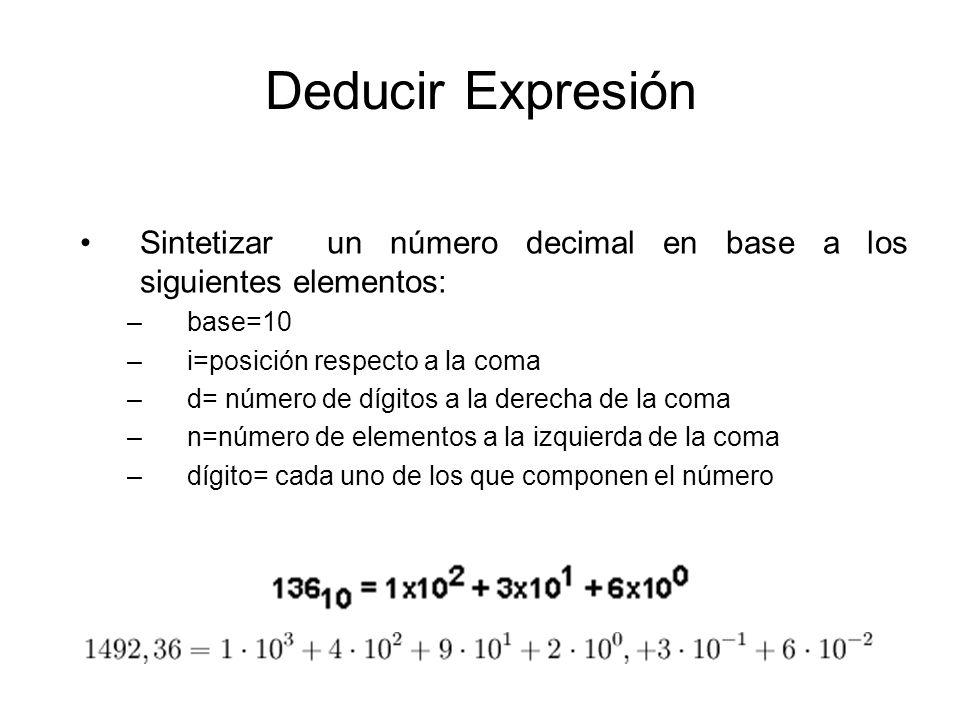 Deducir Expresión Sintetizar un número decimal en base a los siguientes elementos: base=10. i=posición respecto a la coma.