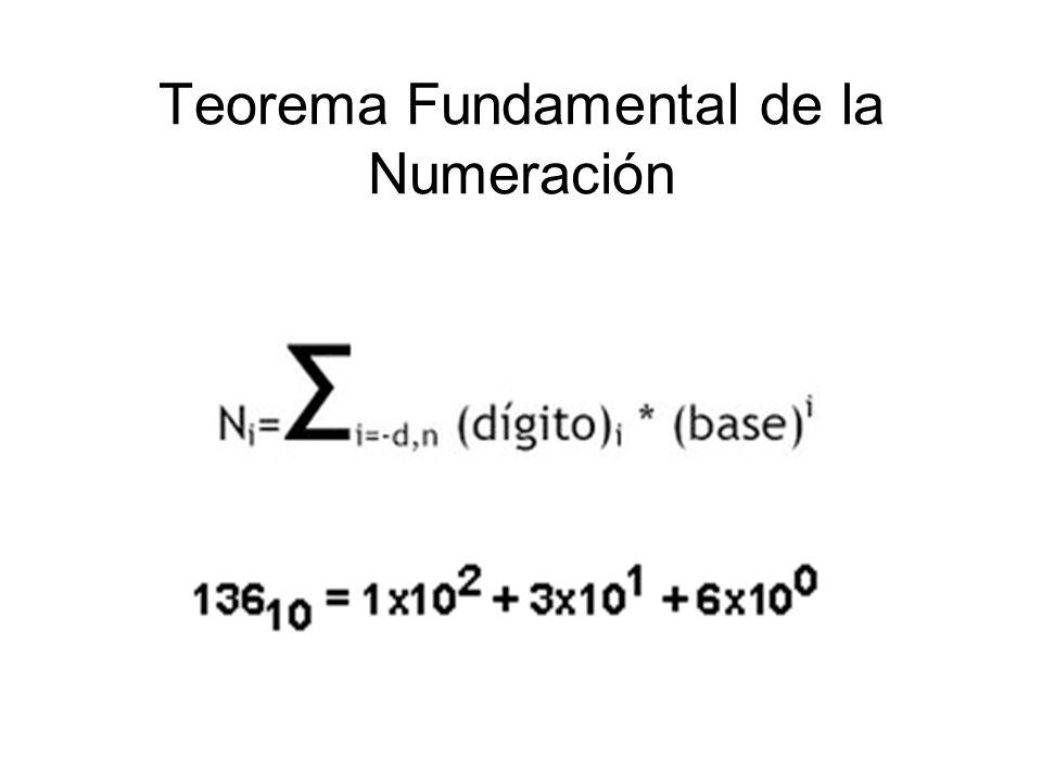 Teorema Fundamental de la Numeración