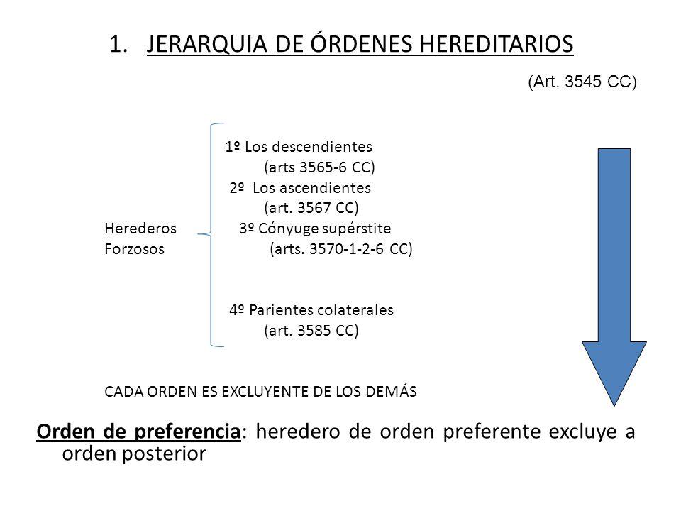 1. JERARQUIA DE ÓRDENES HEREDITARIOS
