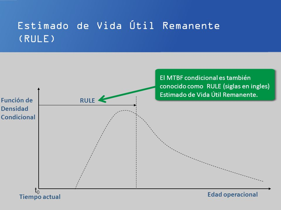 Estimado de Vida Útil Remanente (RULE)