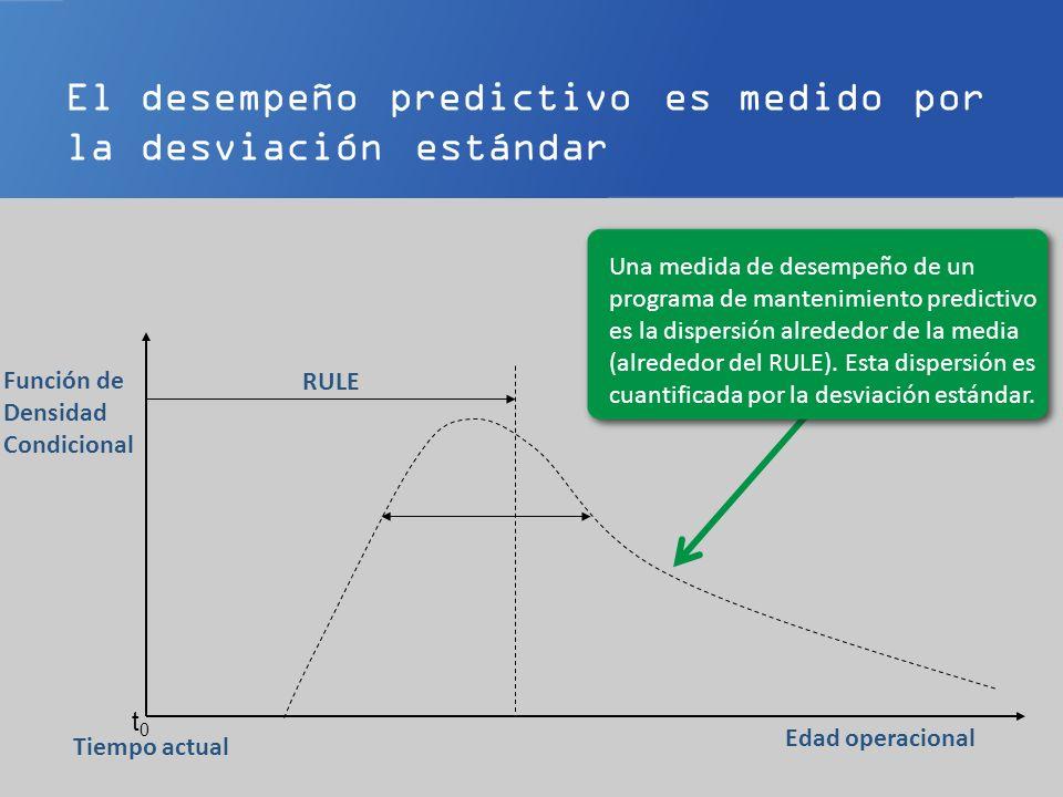 El desempeño predictivo es medido por la desviación estándar