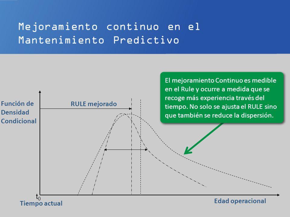 Mejoramiento continuo en el Mantenimiento Predictivo