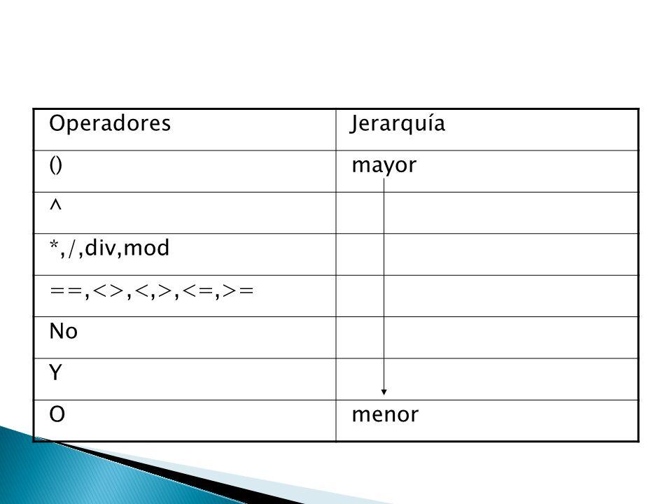 Operadores Jerarquía () mayor ^ *,/,div,mod ==,<>,<,>,<=,>= No Y O menor