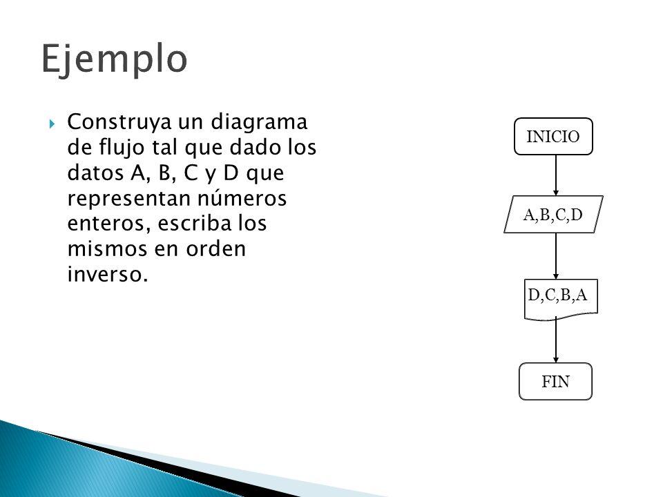 Ejemplo Construya un diagrama de flujo tal que dado los datos A, B, C y D que representan números enteros, escriba los mismos en orden inverso.