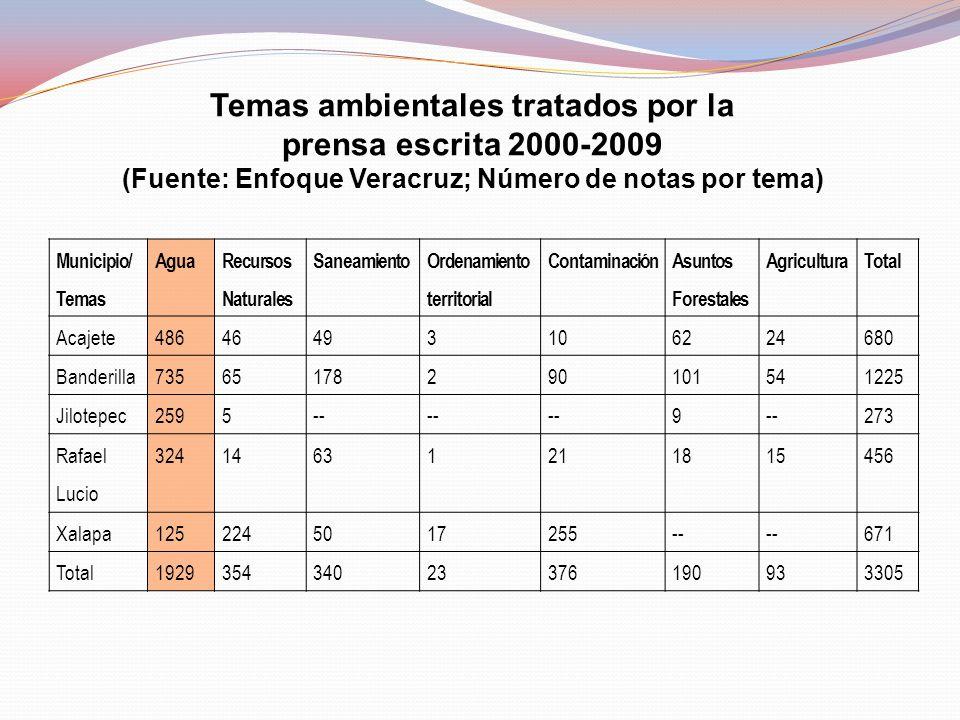 Temas ambientales tratados por la prensa escrita 2000-2009