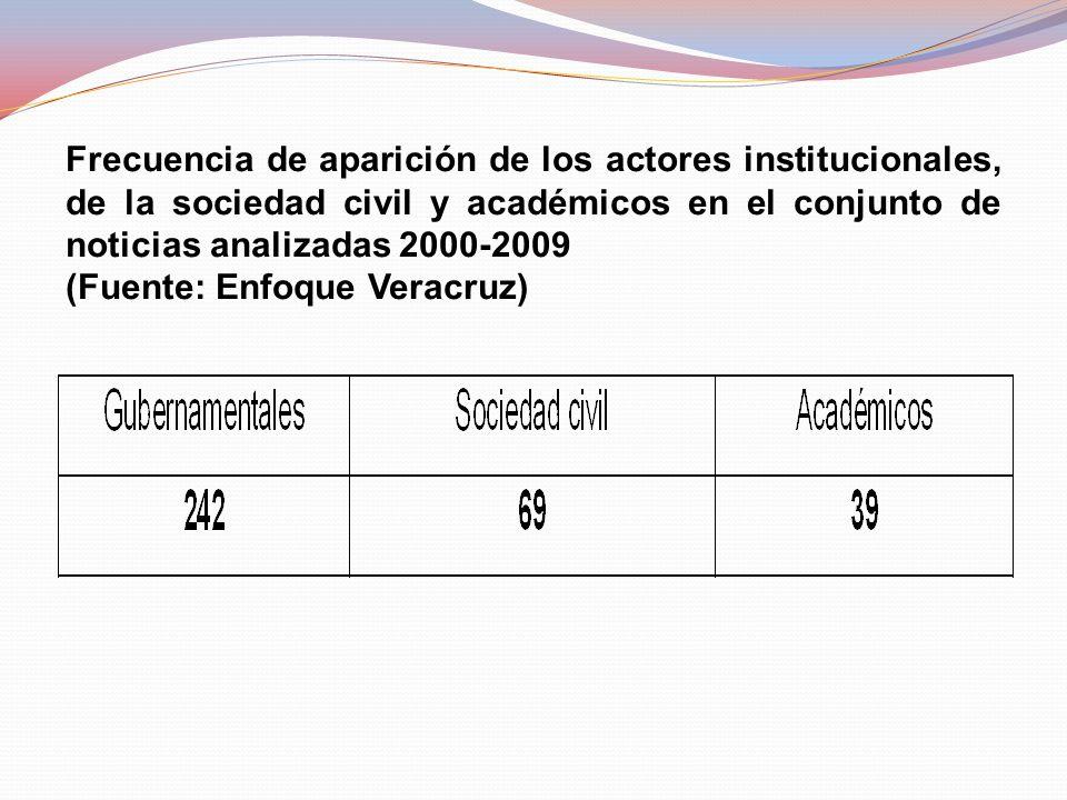 Frecuencia de aparición de los actores institucionales, de la sociedad civil y académicos en el conjunto de noticias analizadas 2000-2009