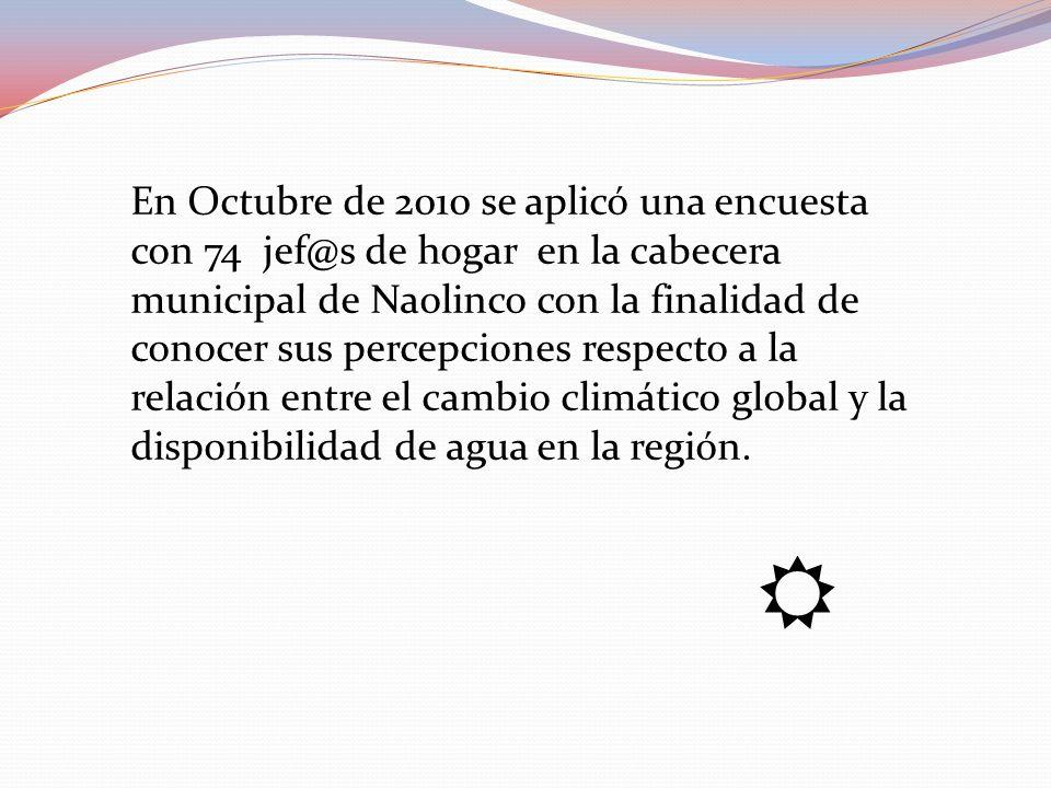 En Octubre de 2010 se aplicó una encuesta con 74 jef@s de hogar en la cabecera municipal de Naolinco con la finalidad de conocer sus percepciones respecto a la relación entre el cambio climático global y la disponibilidad de agua en la región.