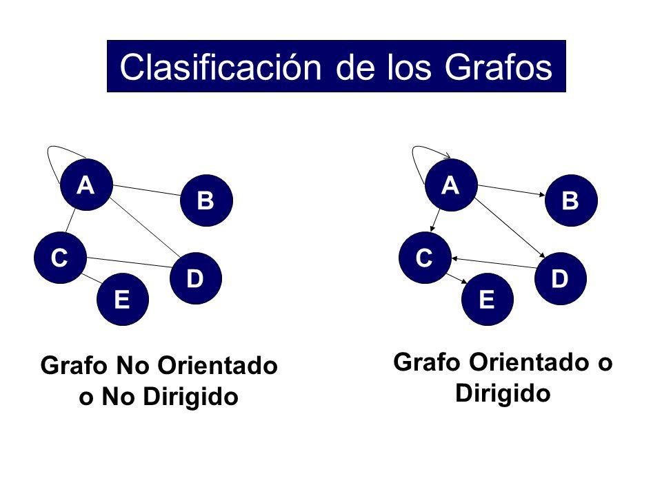 Clasificación de los Grafos
