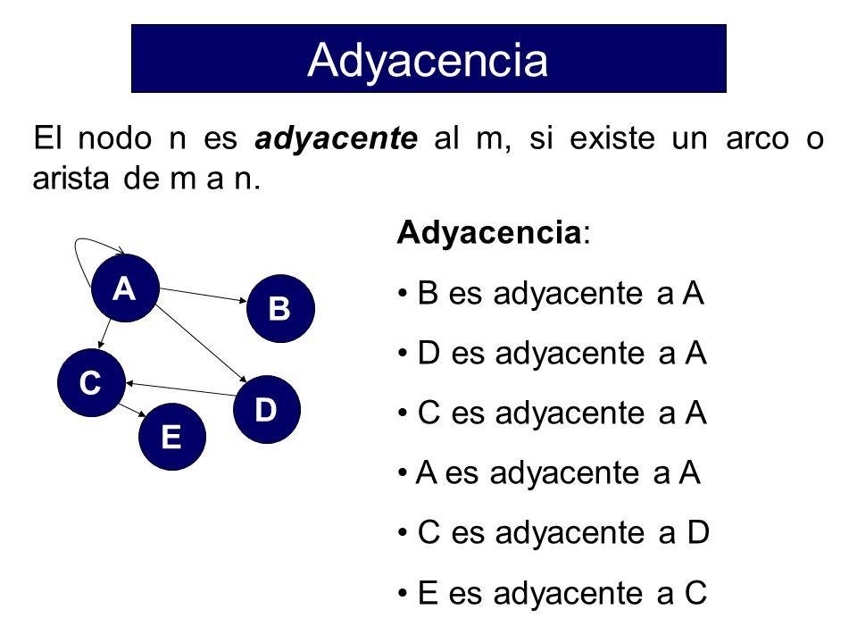 El nodo n es adyacente al m, si existe un arco o arista de m a n.