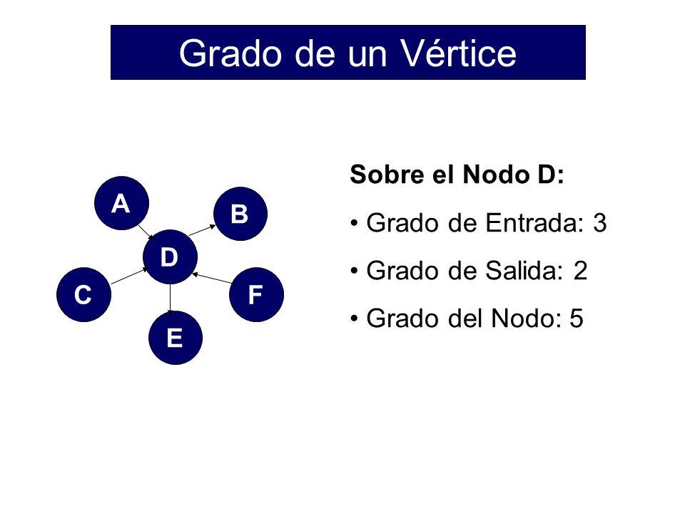 Grado de un Vértice Sobre el Nodo D: Grado de Entrada: 3