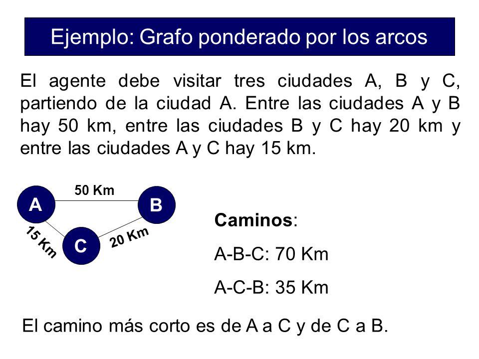 Ejemplo: Grafo ponderado por los arcos