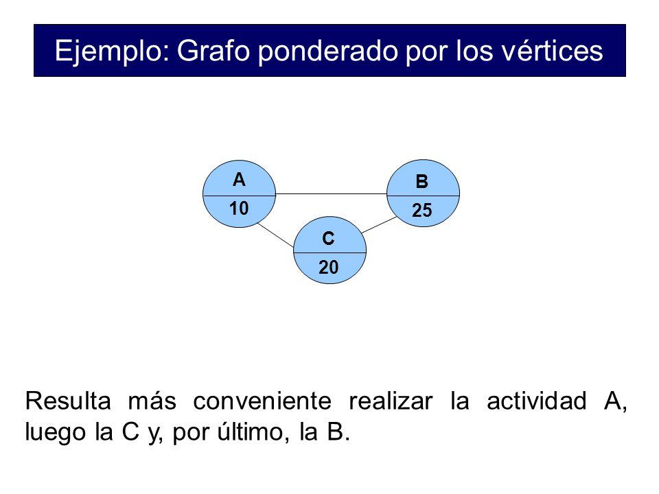Ejemplo: Grafo ponderado por los vértices
