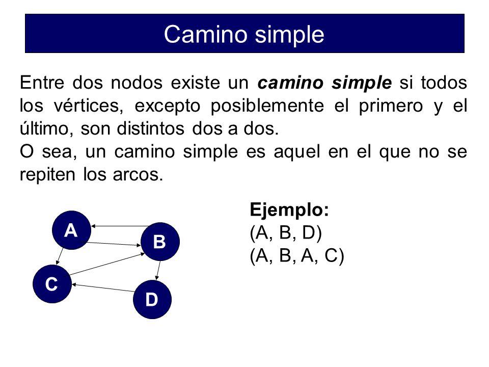 Camino simple Entre dos nodos existe un camino simple si todos los vértices, excepto posiblemente el primero y el último, son distintos dos a dos.