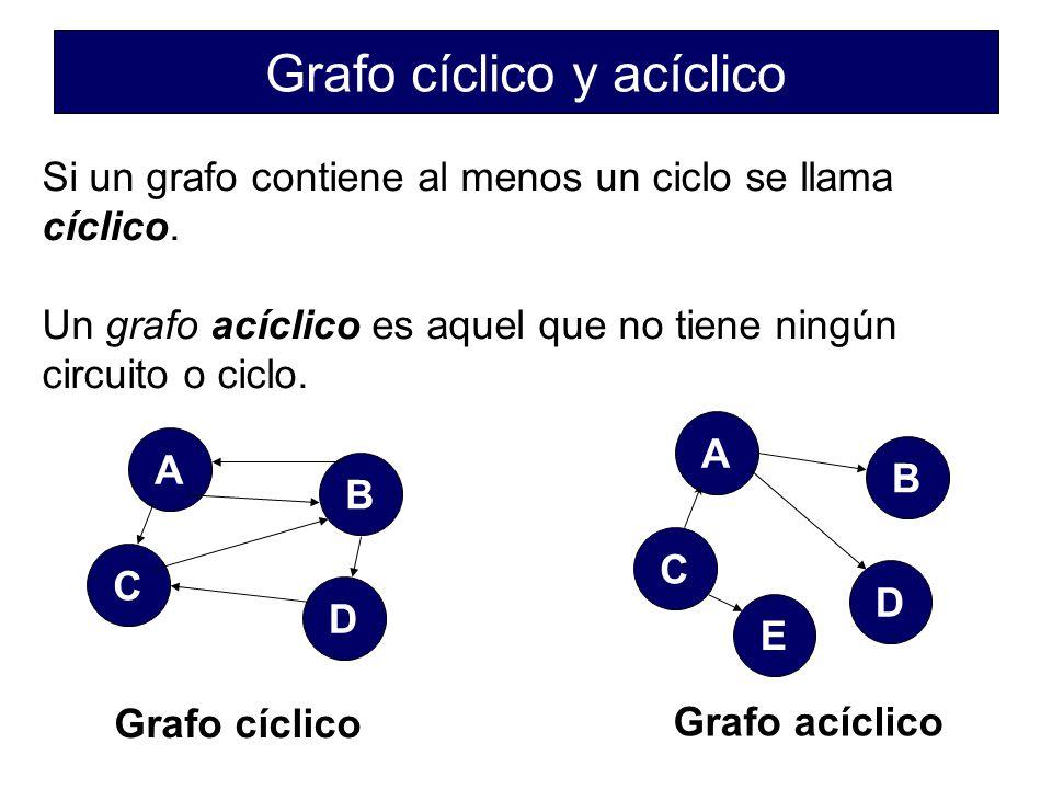 Grafo cíclico y acíclico