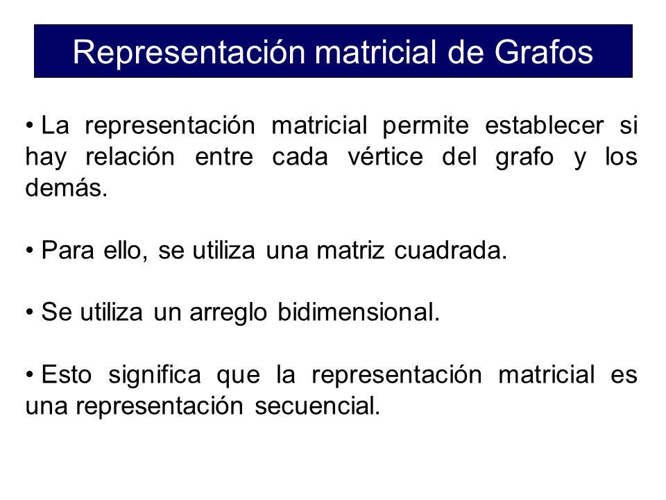 Representación matricial de Grafos