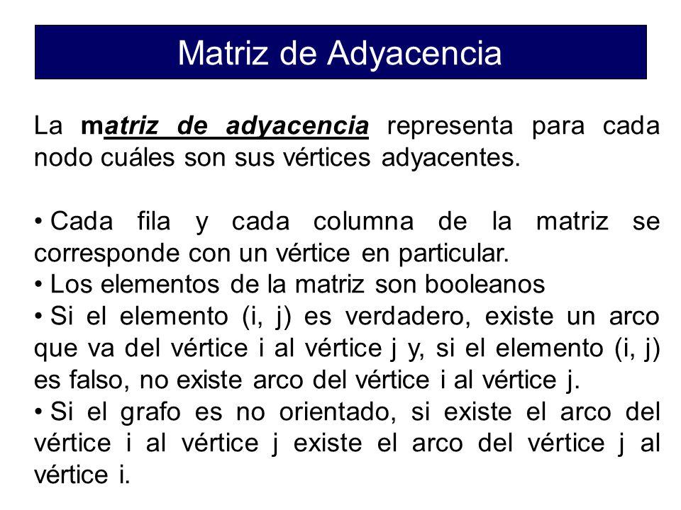 Matriz de Adyacencia La matriz de adyacencia representa para cada nodo cuáles son sus vértices adyacentes.