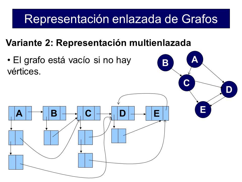 Representación enlazada de Grafos