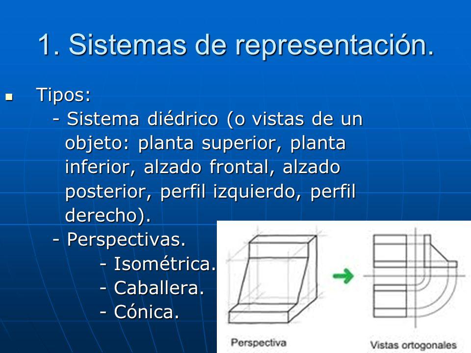 1. Sistemas de representación.