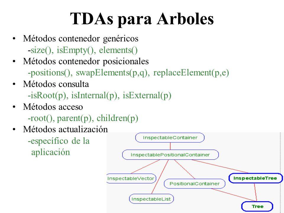 TDAs para Arboles Métodos contenedor genéricos