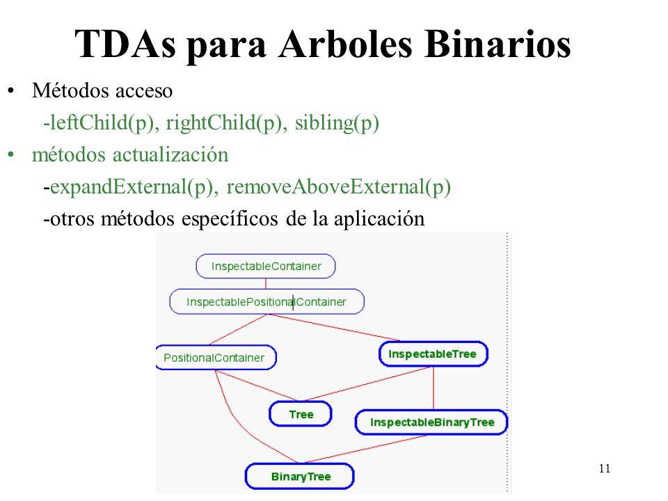 TDAs para Arboles Binarios