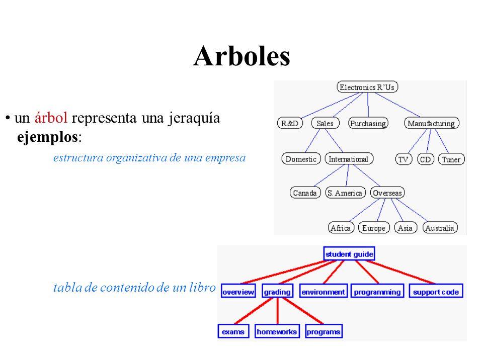 Arboles un árbol representa una jeraquía ejemplos: