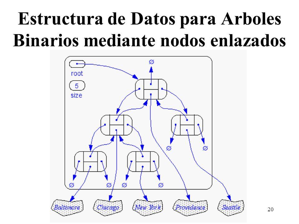 Estructura de Datos para Arboles Binarios mediante nodos enlazados