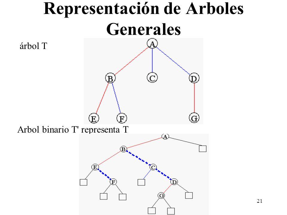 Representación de Arboles Generales