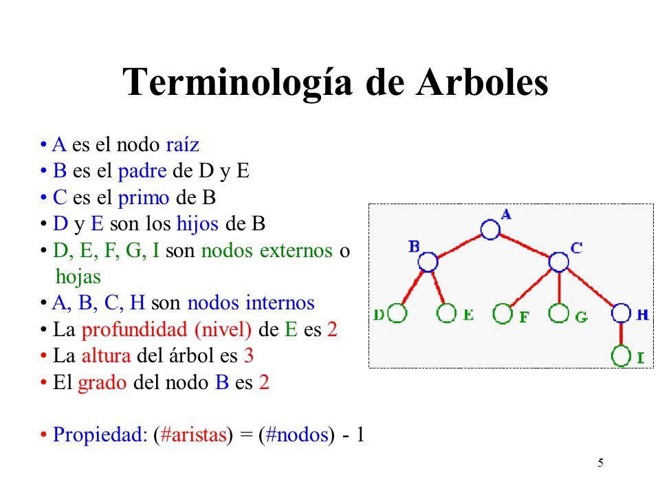 Terminología de Arboles