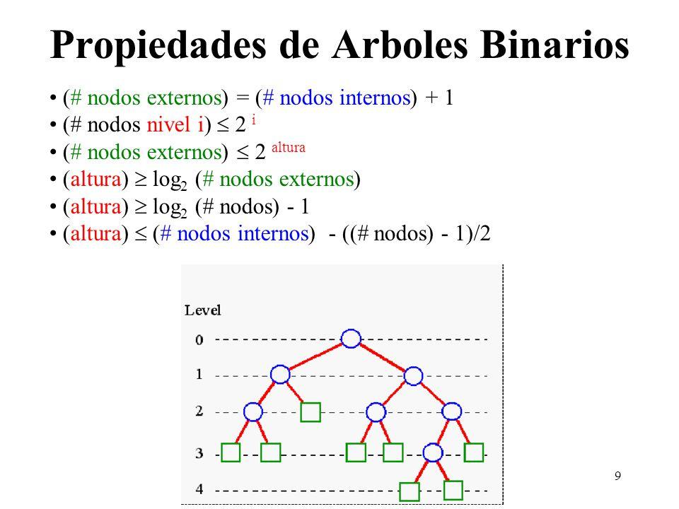 Propiedades de Arboles Binarios