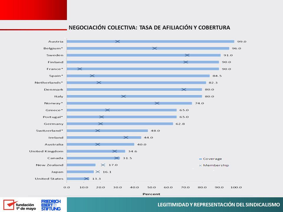 NEGOCIACIÓN COLECTIVA: TASA DE AFILIACIÓN Y COBERTURA
