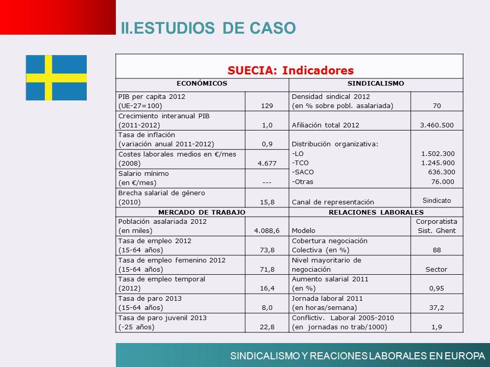 II.ESTUDIOS DE CASO SUECIA: Indicadores