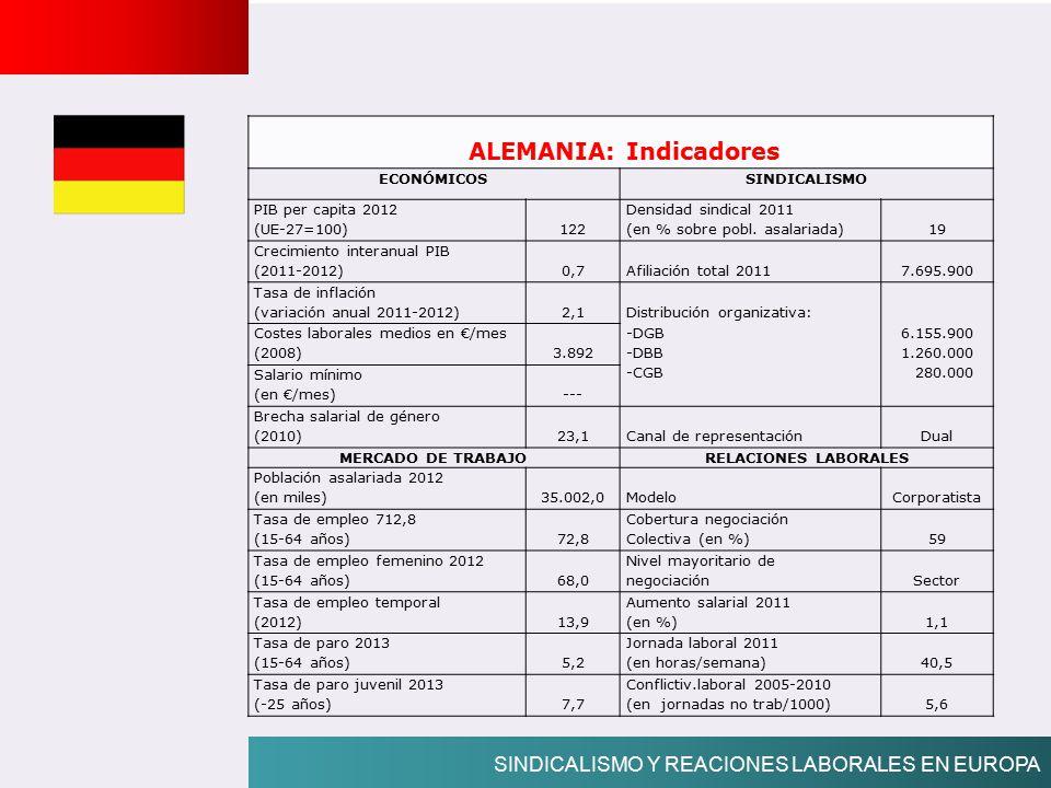 ALEMANIA: Indicadores