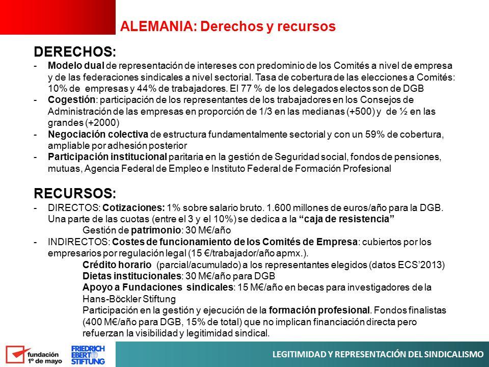 ALEMANIA: Derechos y recursos