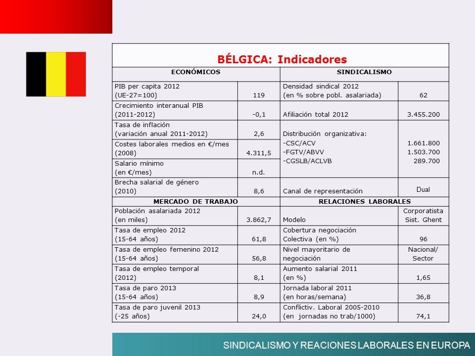 BÉLGICA: Indicadores SINDICALISMO Y REACIONES LABORALES EN EUROPA