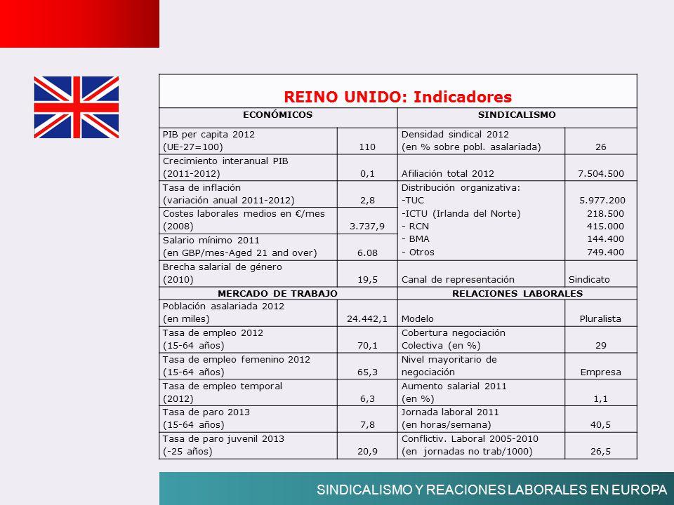 REINO UNIDO: Indicadores