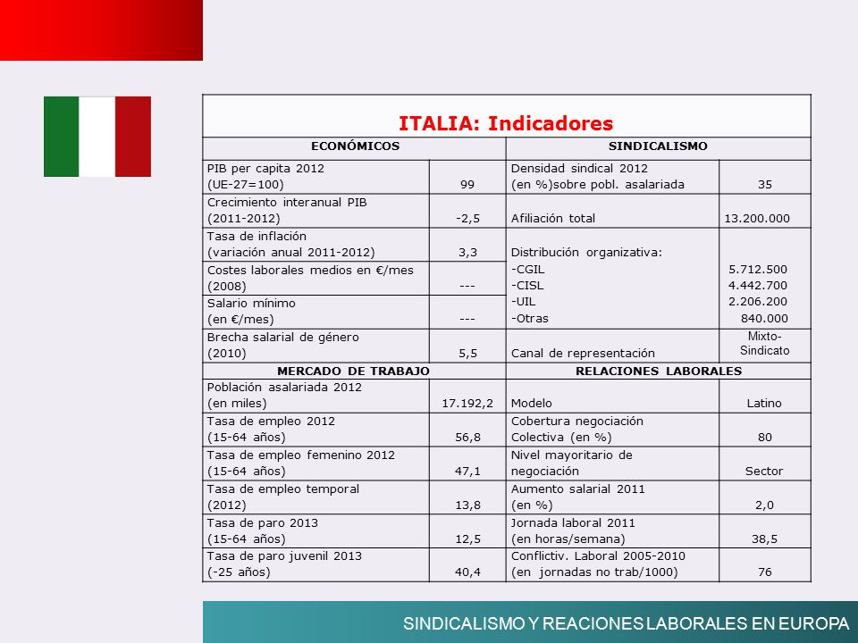 ITALIA: Indicadores SINDICALISMO Y REACIONES LABORALES EN EUROPA