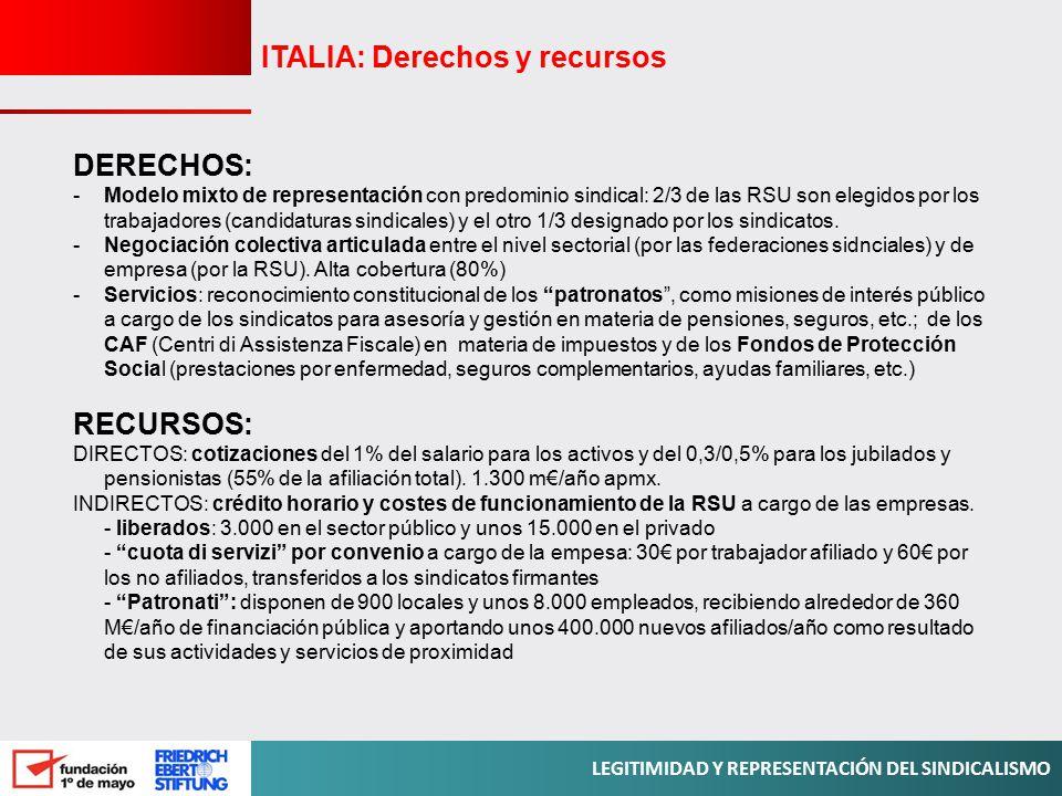 ITALIA: Derechos y recursos