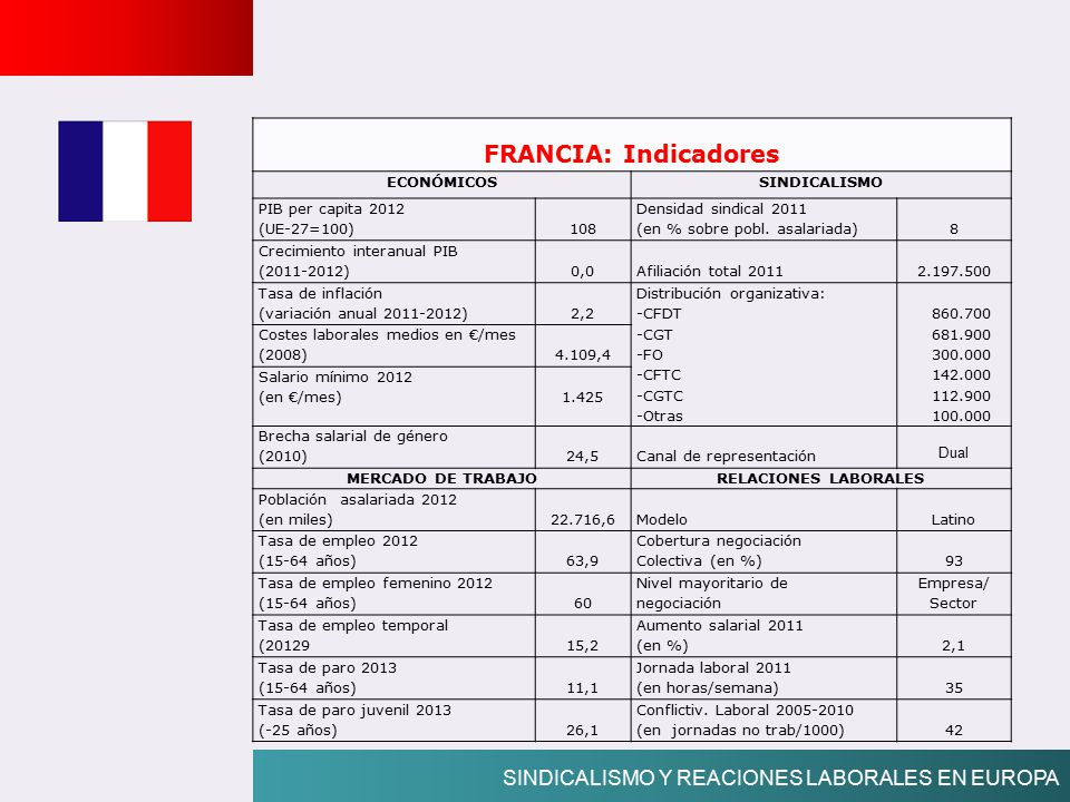 FRANCIA: Indicadores SINDICALISMO Y REACIONES LABORALES EN EUROPA