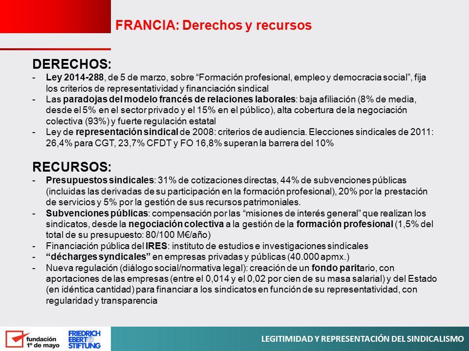 FRANCIA: Derechos y recursos