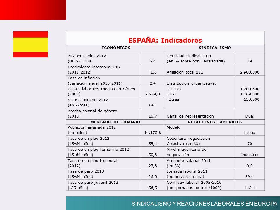 ESPAÑA: Indicadores SINDICALISMO Y REACIONES LABORALES EN EUROPA