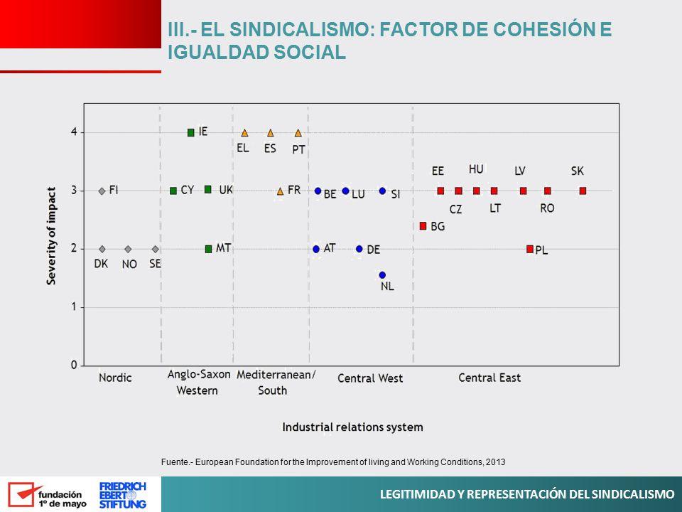 III.- EL SINDICALISMO: FACTOR DE COHESIÓN E IGUALDAD SOCIAL