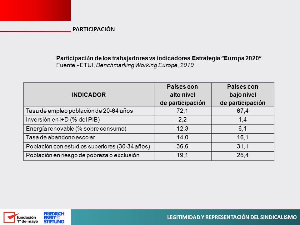 PARTICIPACIÓN Participación de los trabajadores vs indicadores Estrategia Europa 2020 Fuente.- ETUI, Benchmarking Working Europe, 2010.