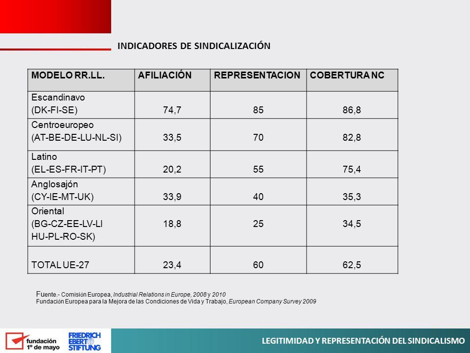 INDICADORES DE SINDICALIZACIÓN