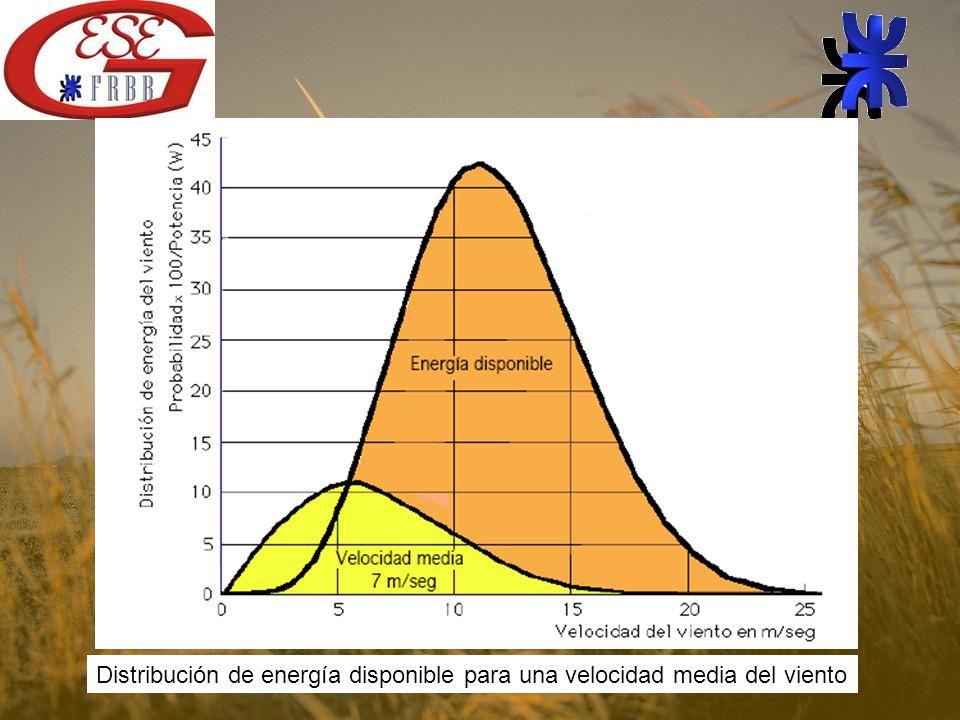 Distribución de energía disponible para una velocidad media del viento