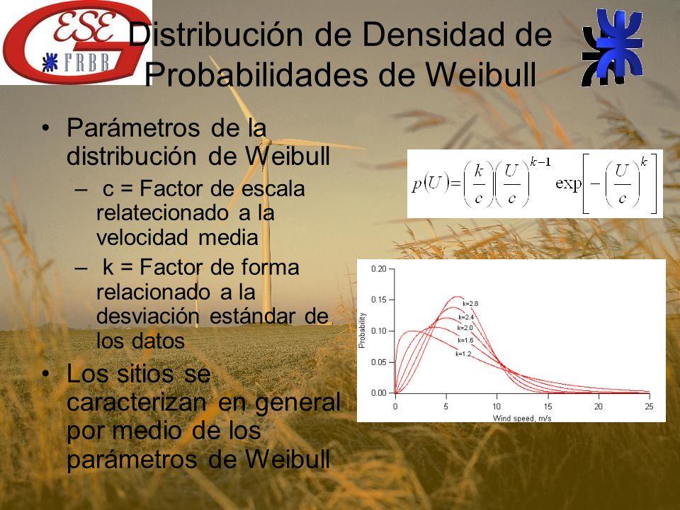 Distribución de Densidad de Probabilidades de Weibull