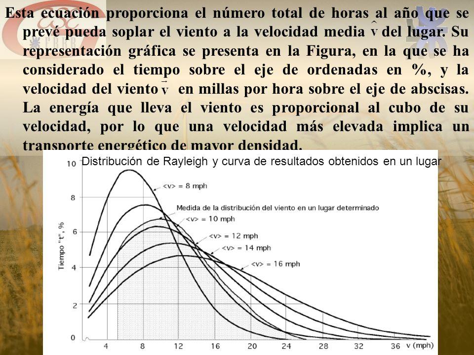 Esta ecuación proporciona el número total de horas al año que se prevé pueda soplar el viento a la velocidad media del lugar. Su representación gráfica se presenta en la Figura, en la que se ha considerado el tiempo sobre el eje de ordenadas en %, y la velocidad del viento en millas por hora sobre el eje de abscisas. La energía que lleva el viento es proporcional al cubo de su velocidad, por lo que una velocidad más elevada implica un transporte energético de mayor densidad.